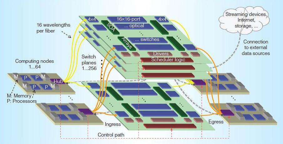 IBM big data analytics system